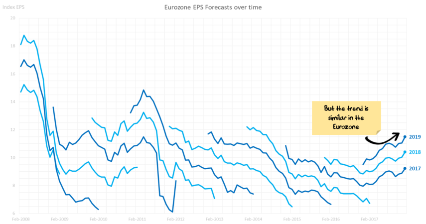 Earnings Revisions: Eurozone