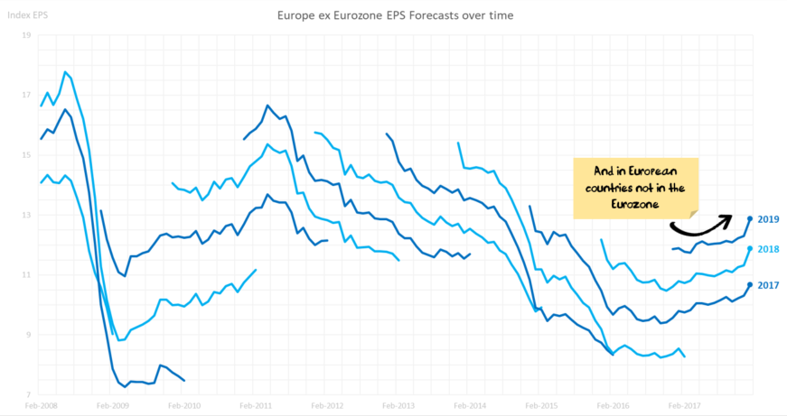 Earnings Revisions: Europe x EZ