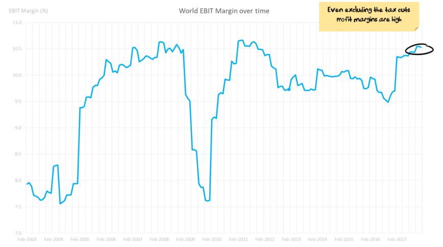 Global profit margins