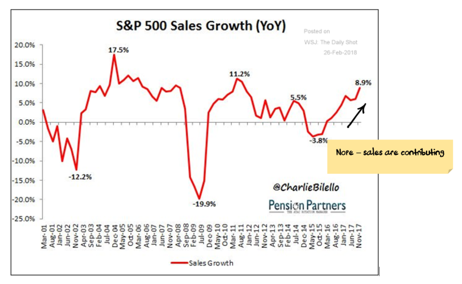 S&P500 Sales growth