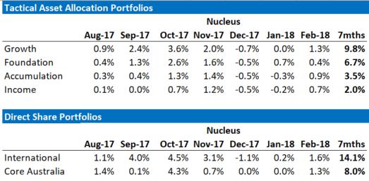 Nucleus February Performance