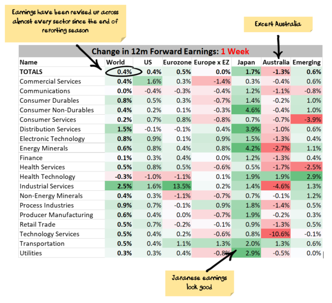 Recent Earnings Changes by country/sector