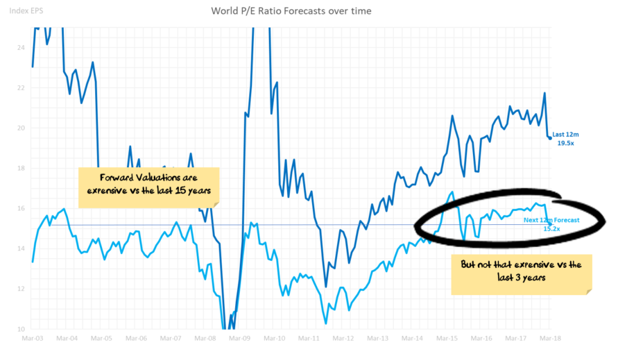 World Forward Price/Earnings