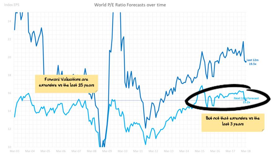 World Forward Price/Earnings