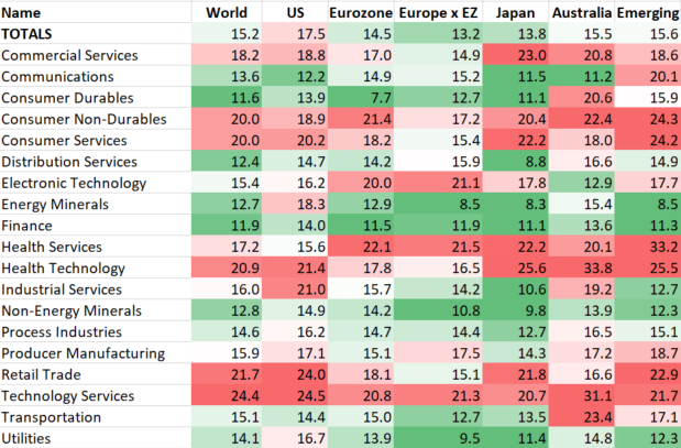 Price/Earnings by Sector