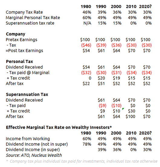 Tax rate workings