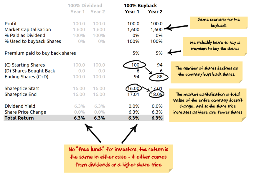 Comparing returns from a buyback to returns from a dividend
