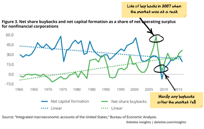 Bad timing for buybacks