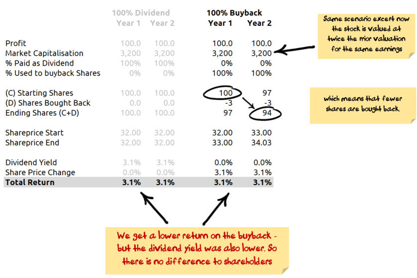 Buyback at higher price