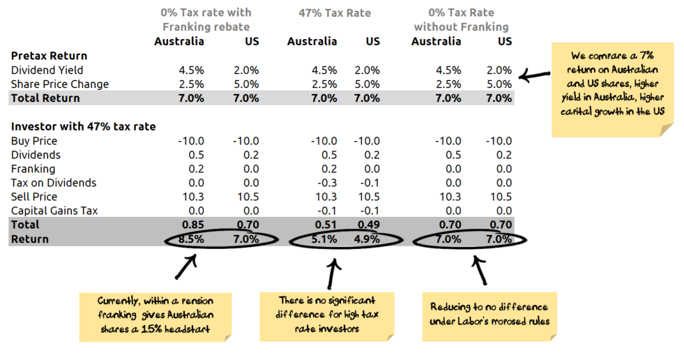 Tax effectiveness of international shares