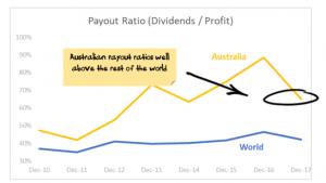 Payout ratios - Australia vs Global