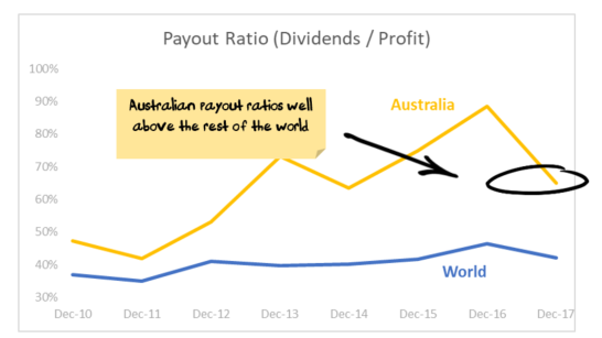 Payout ratios - Australia vs Global