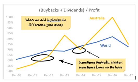 Buybacks + Dividends / Profit