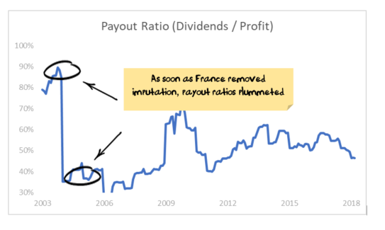 Payout Ratio France