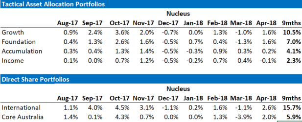 Nucleus Relative Performance