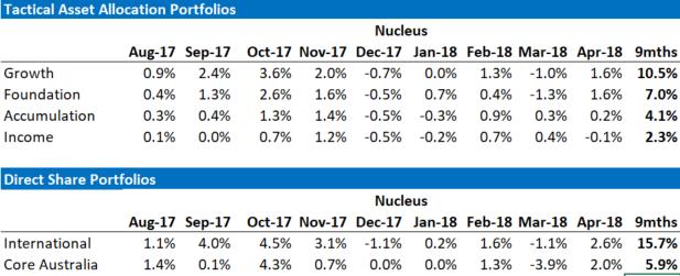 Nucleus Relative Performance