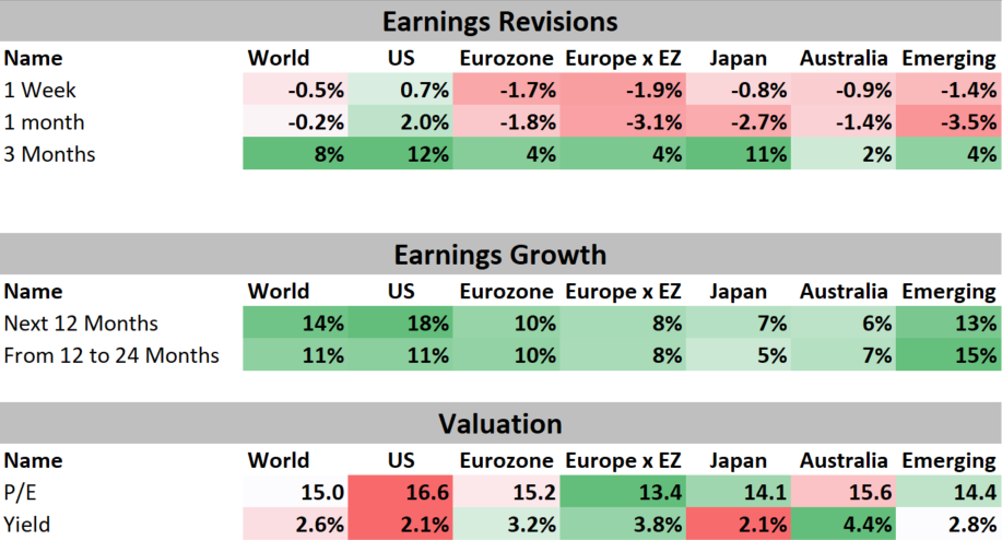 Earnings Revisions and Valuation