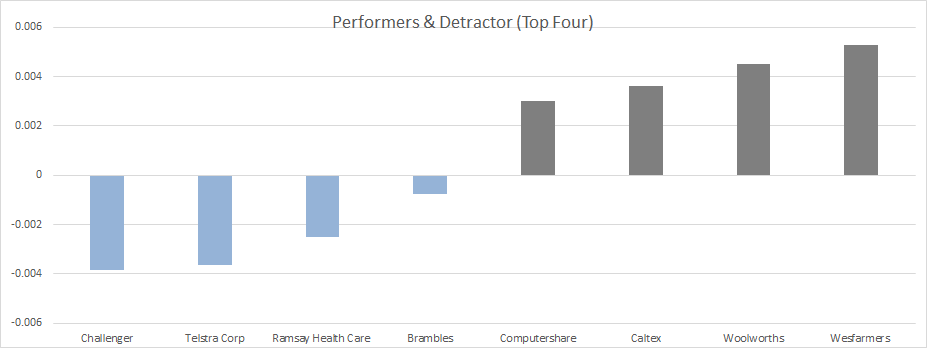Australian Stock performance