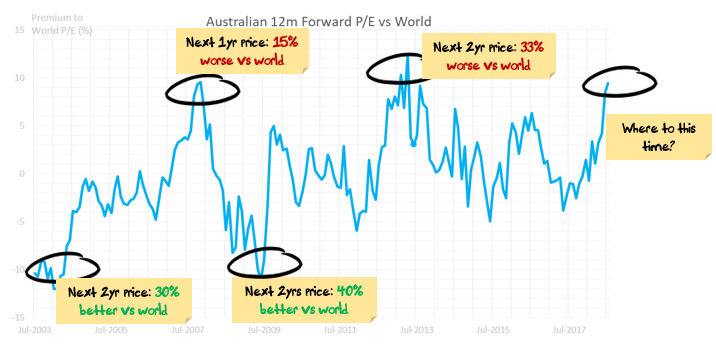 Australia Valuation vs World