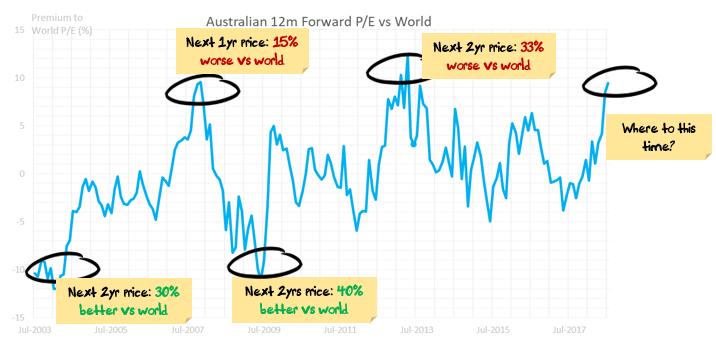 Australia Valuation vs World
