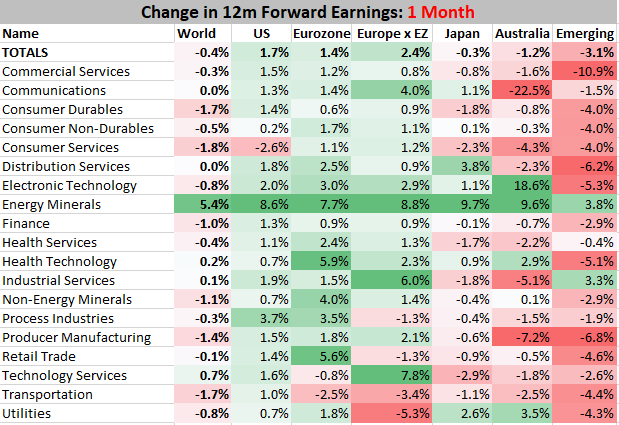 Earnings revisions by region and sector
