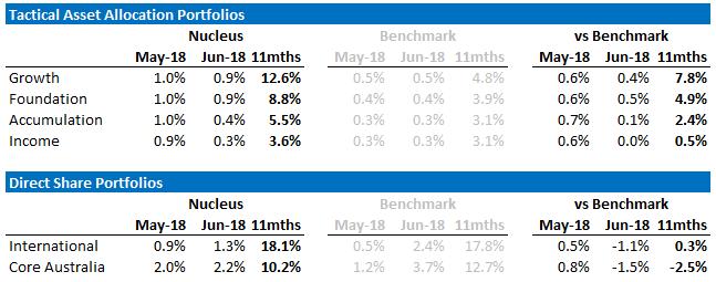 Nucleus June performance