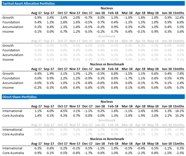 Nucleus Performance Statistics