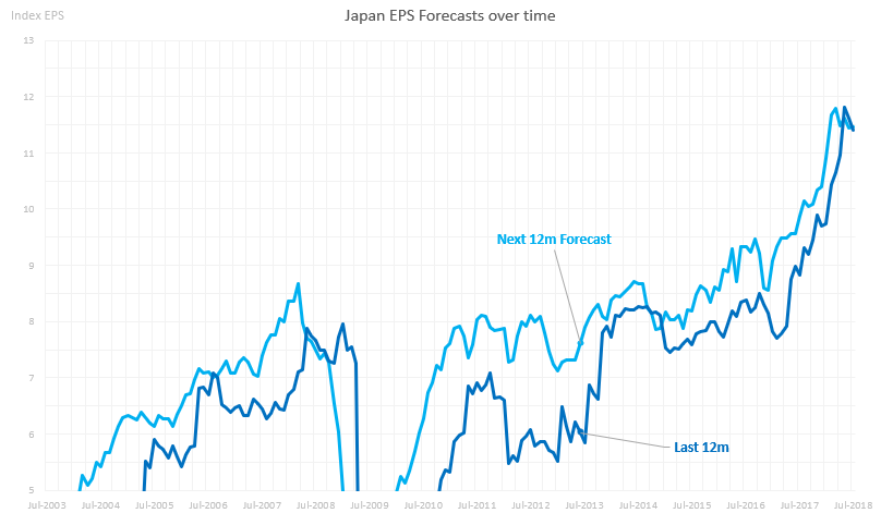 Japan Earnings Forecasts