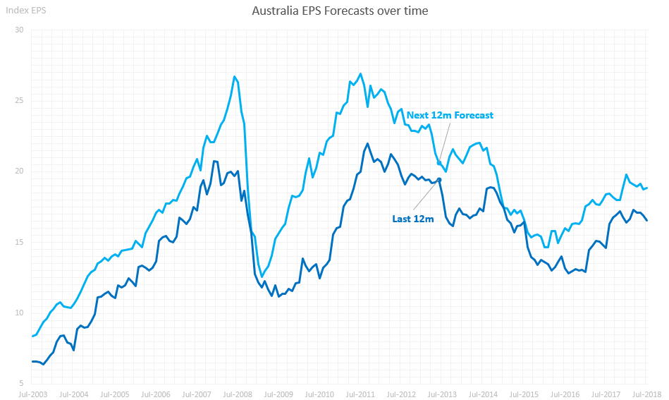Australian Earnings Forecasts