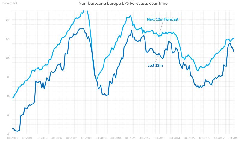 Non-eurozone Europe Earnings Forecasts