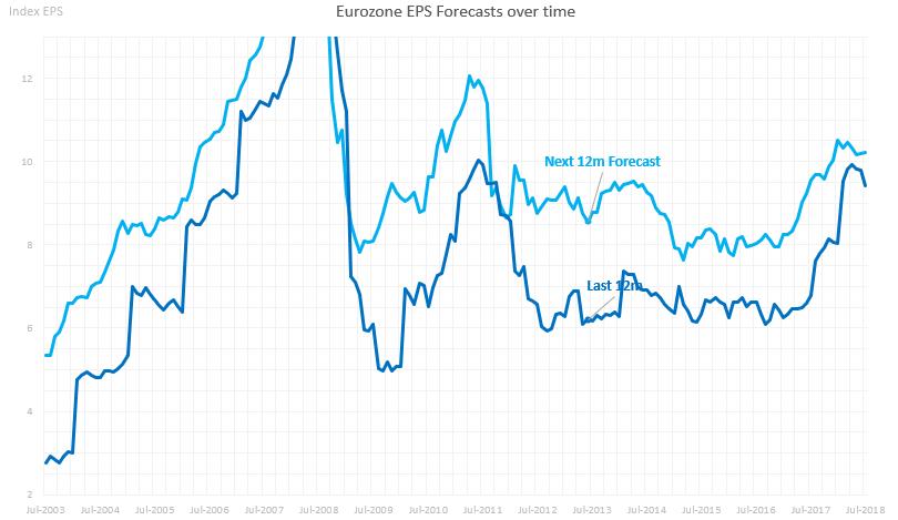 Eurozone Earnings Forecasts