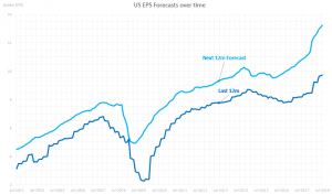 US Earnings Forecasts