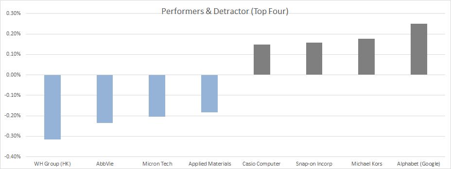 International Stock performance