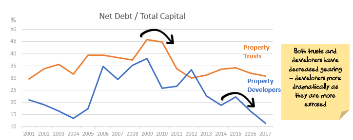ASX Property Net Debt