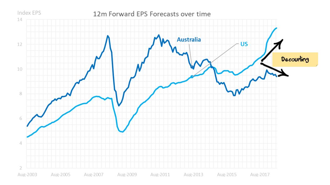 World EPS vs Australian EPS
