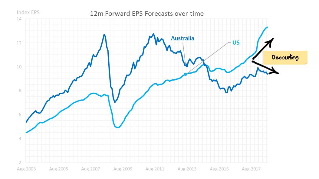 World EPS vs Australian EPS