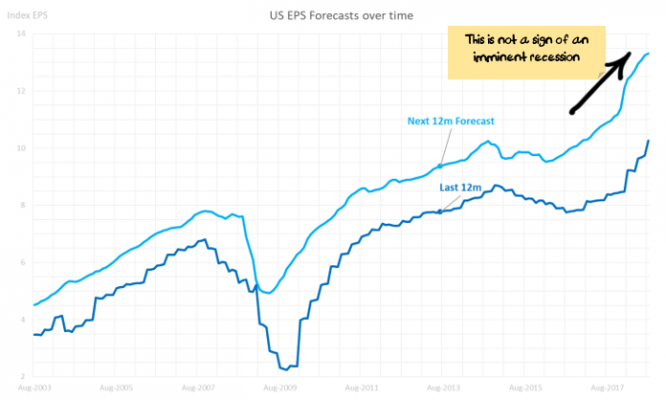 US EPS Forecasts over time
