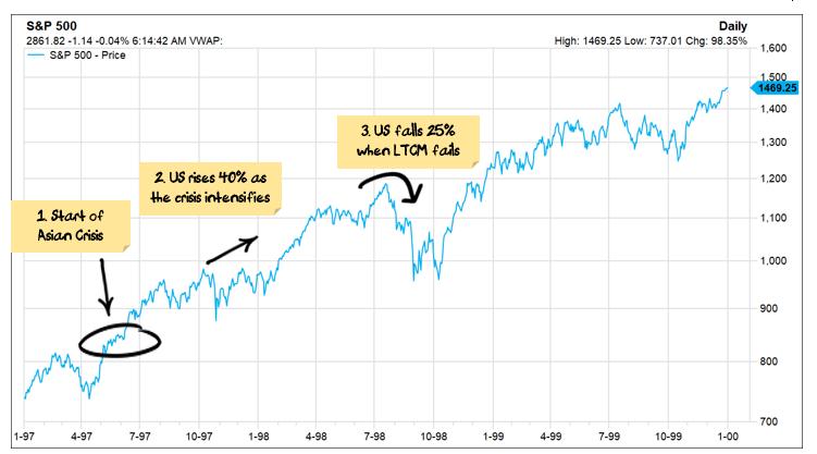 S&P during Asian Crisis