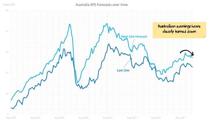 Australian EPS Growth