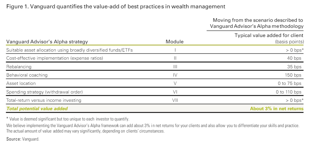 Do financial advisers add any value? - MacroBusiness