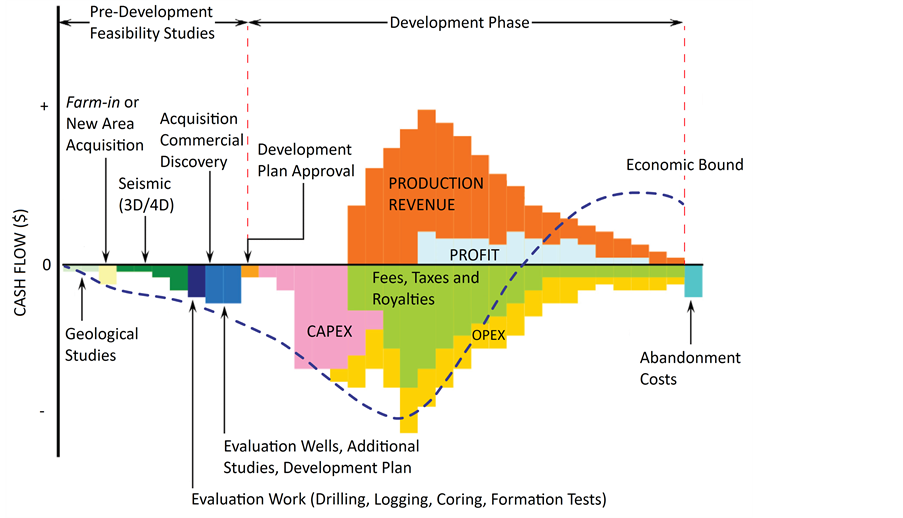 Economics of a typical oil well