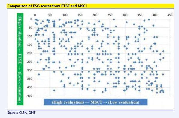 comparison of ESG scores by MSCI & FTSE