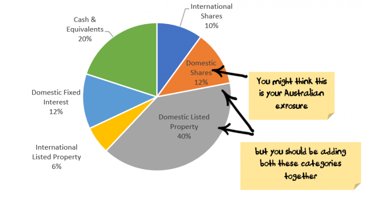 investment mix pie chart