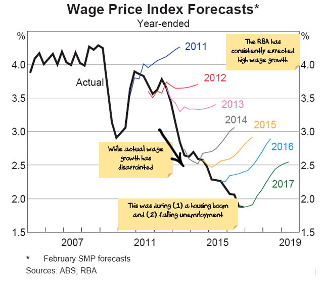 RBA Wage inflation forecasts