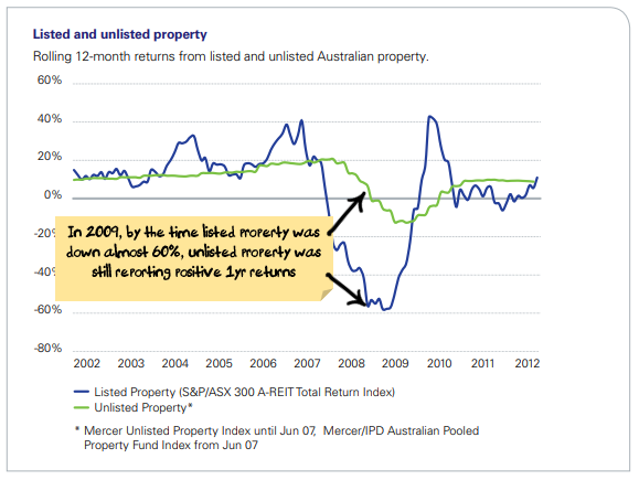 listed vs unlisted property chart