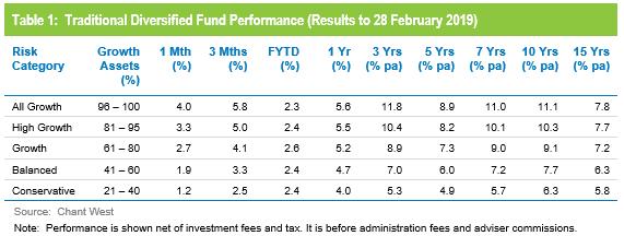 super fund performance