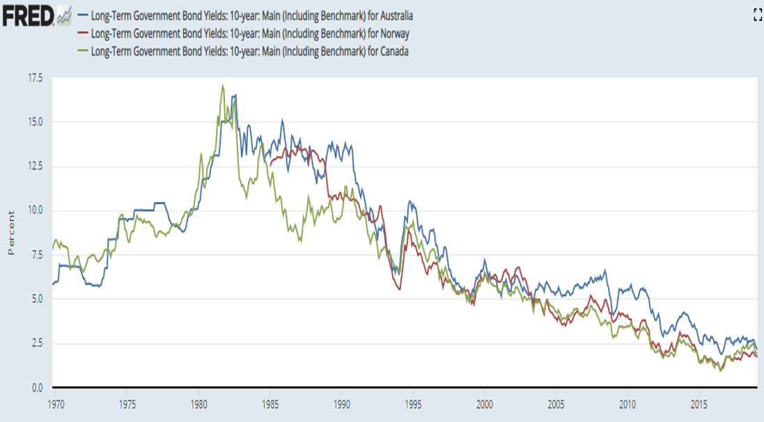 Long term bond yields