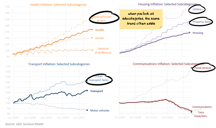 Inflation subcategories