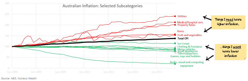 Australian Inflation by Category