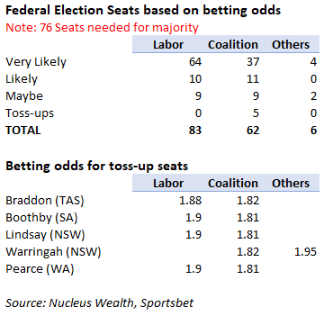 Australian Federal Election Betting Odds